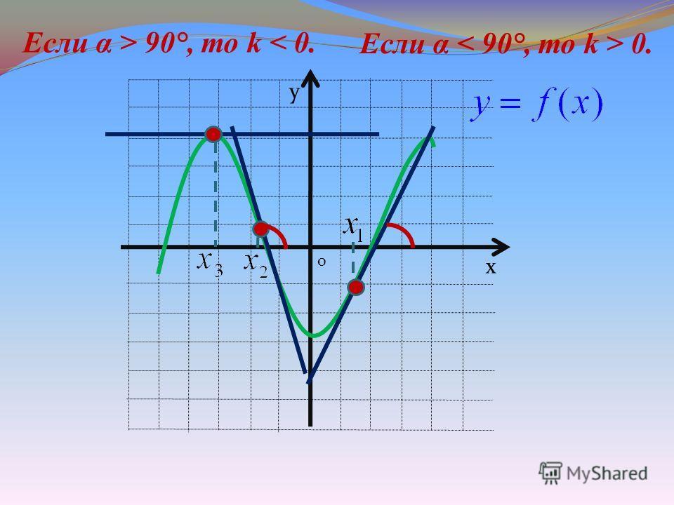 х у Если α 0. Если α > 90°, то k < 0. 0