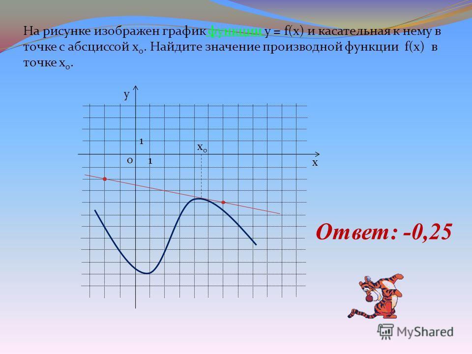 y x x0x0 1 1 0 На рисунке изображен график функции у = f(x) и касательная к нему в точке с абсциссой х 0. Найдите значение производной функции f(x) в точке х 0. Ответ: -0,25