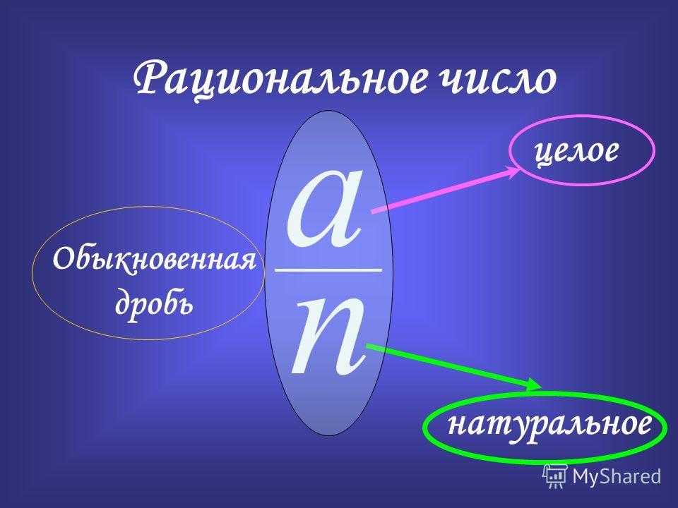 a n целое натуральное Рациональное число Обыкновенная дробь