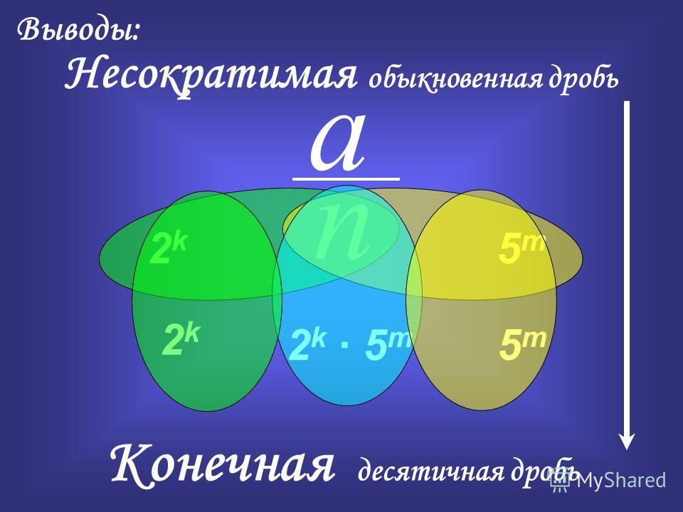 Конечная десятичная дробь Выводы: Несократимая обыкновенная дробь 2k 2k a n 5m5m 2k 5m2k 5m 2k 2k 5m5m
