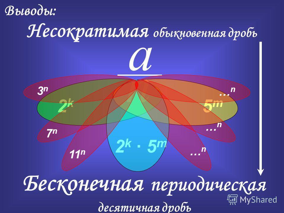 Бесконечная периодическая десятичная дробь Выводы: Несократимая обыкновенная дробь 2k 2k a n 5m5m 2k 5m2k 5m 3 n 7 n 11 n … n … n … n