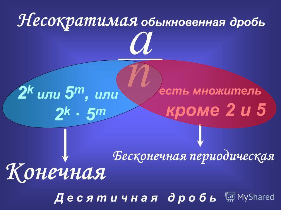 2 k или 5 m, или 2 k 5 m Конечная есть множитель кроме 2 и 5 Бесконечная периодическая a n Несократимая обыкновенная дробь Д е с я т и ч н а я д р о б ь