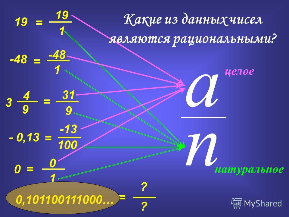 a n 19 -48 3 - 0,13 0 0,101100111000… 9 4 = = = = = 19 1 -48 1 -13 9 100 3131 0 1 ? ? целое натуральное = Какие из данных чисел являются рациональными?