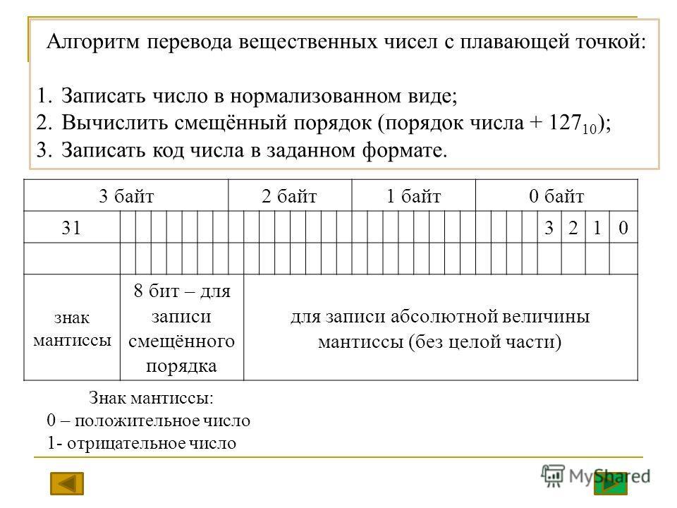 Алгоритм перевода вещественных чисел с плавающей точкой: 1.Записать число в нормализованном виде; 2.Вычислить смещённый порядок (порядок числа + 127 10 ); 3.Записать код числа в заданном формате. 3 байт2 байт1 байт0 байт 313210 знак мантиссы 8 бит –