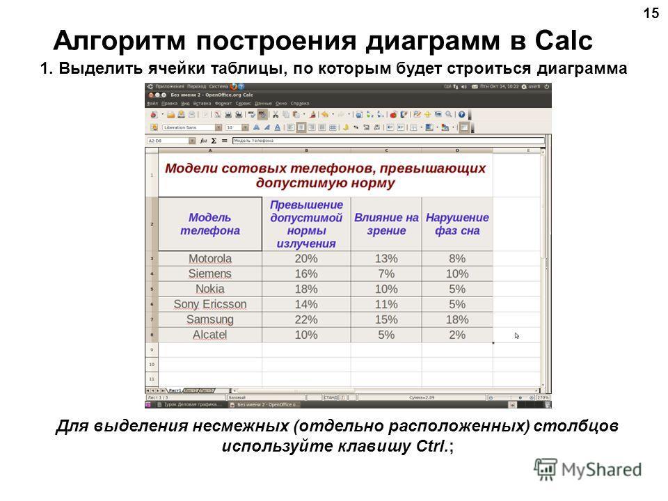 Алгоритм построения диаграмм в Calc 15 Для выделения несмежных (отдельно расположенных) столбцов используйте клавишу Ctrl.; 1. Выделить ячейки таблицы, по которым будет строиться диаграмма