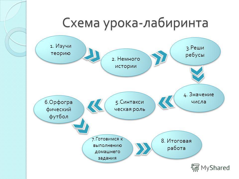 Схема урока - лабиринта 1. Изучи теорию 3. Реши ребусы 2. Немного истории 4. Значение числа 6. Орфогра фический футбол 5. Синтакси ческая роль 7. Готовимся к выполнению домашнего задания 8. Итоговая работа