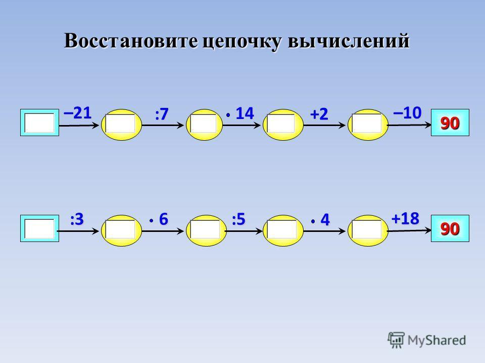Восстановите цепочку вычислений –10 90 +2:7 14–21 +18 90 :54 6:3