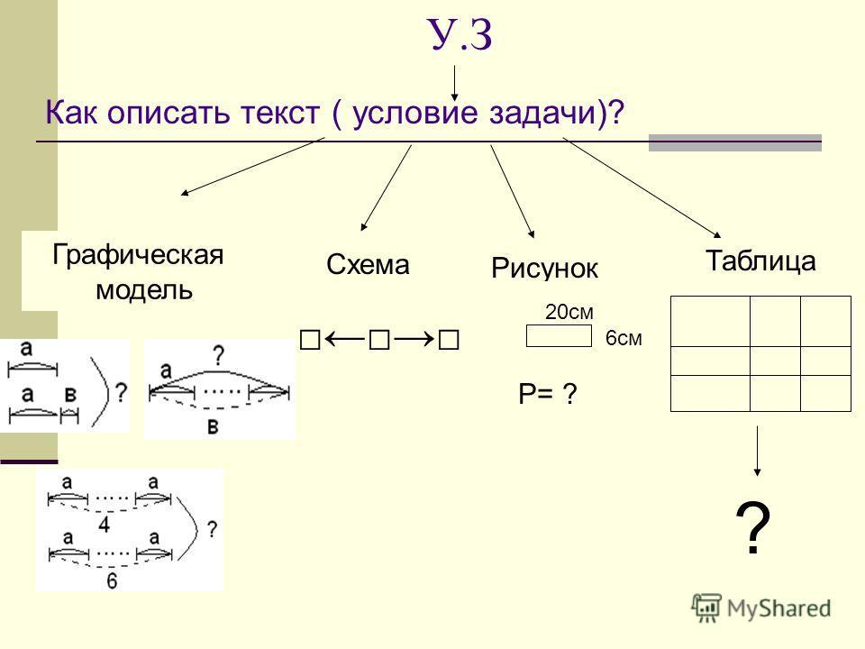 У.З Как описать текст ( условие задачи)? Графическая модель Схема Рисунок 20см 6см Р= ? Таблица ?