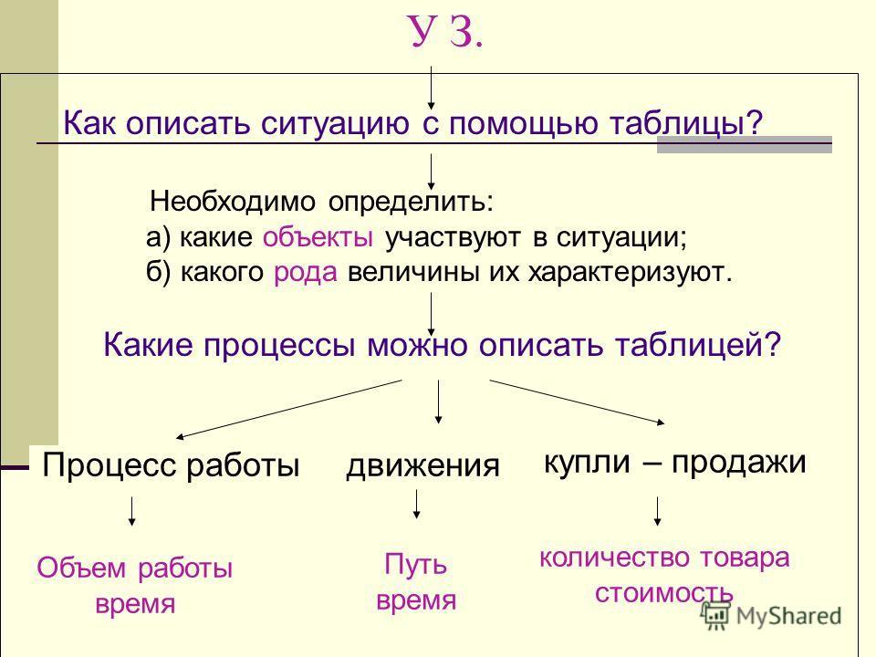 У З. Как описать ситуацию с помощью таблицы? Необходимо определить: а) какие объекты участвуют в ситуации; б) какого рода величины их характеризуют. Какие процессы можно описать таблицей? Объем работы время движенияПроцесс работы Путь время количеств