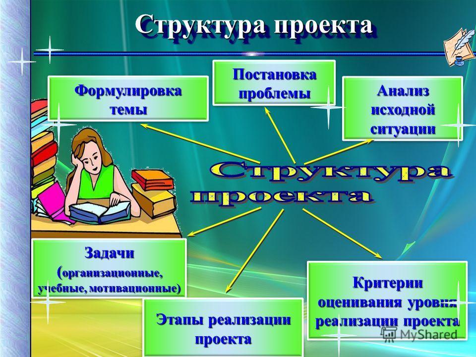 Структура проекта Формулировкатемы Постановка проблемы Анализ исходной ситуации Задачи ( организационные, учебные, мотивационные) Этапы реализации проекта Критерии оценивания уровня реализации проекта