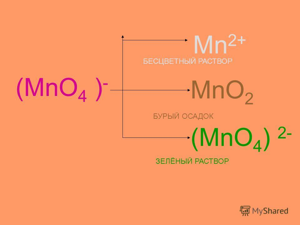 (MnO 4 ) - Mn 2+ MnO 2 (MnO 4 ) 2- БЕСЦВЕТНЫЙ РАСТВОР БУРЫЙ ОСАДОК ЗЕЛЁНЫЙ РАСТВОР