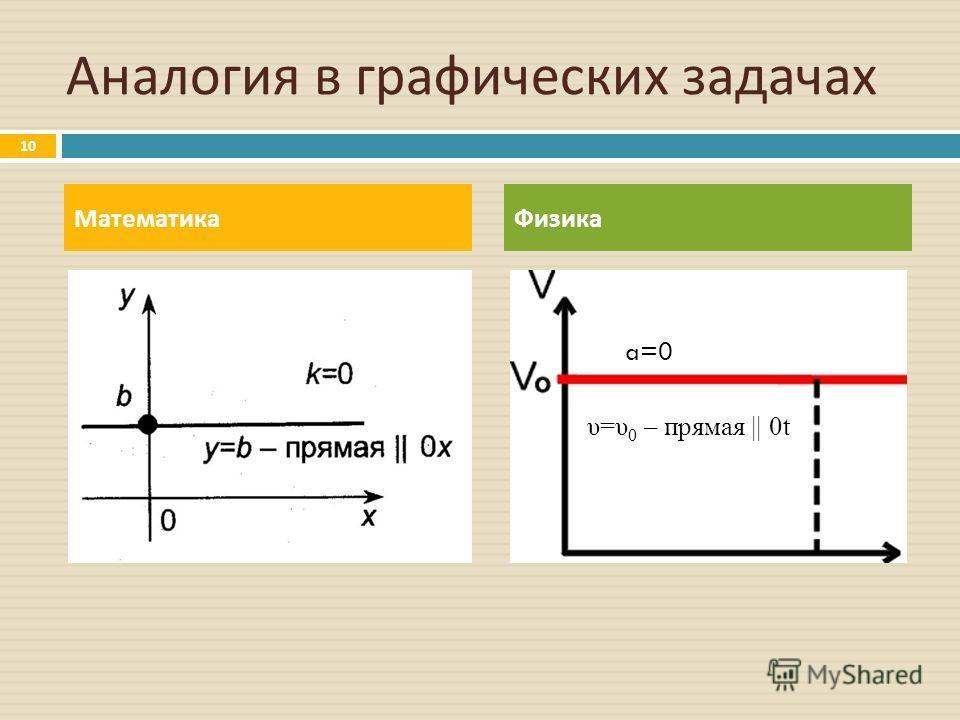 Аналогия в графических задачах МатематикаФизика 10 a=0 υ=υ 0 – прямая || 0t