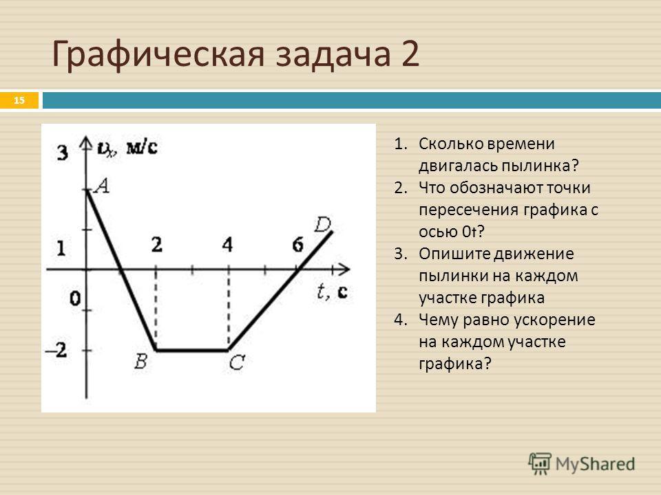 Графическая задача 2 15 1.Сколько времени двигалась пылинка? 2.Что обозначают точки пересечения графика с осью 0 t ? 3.Опишите движение пылинки на каждом участке графика 4.Чему равно ускорение на каждом участке графика?