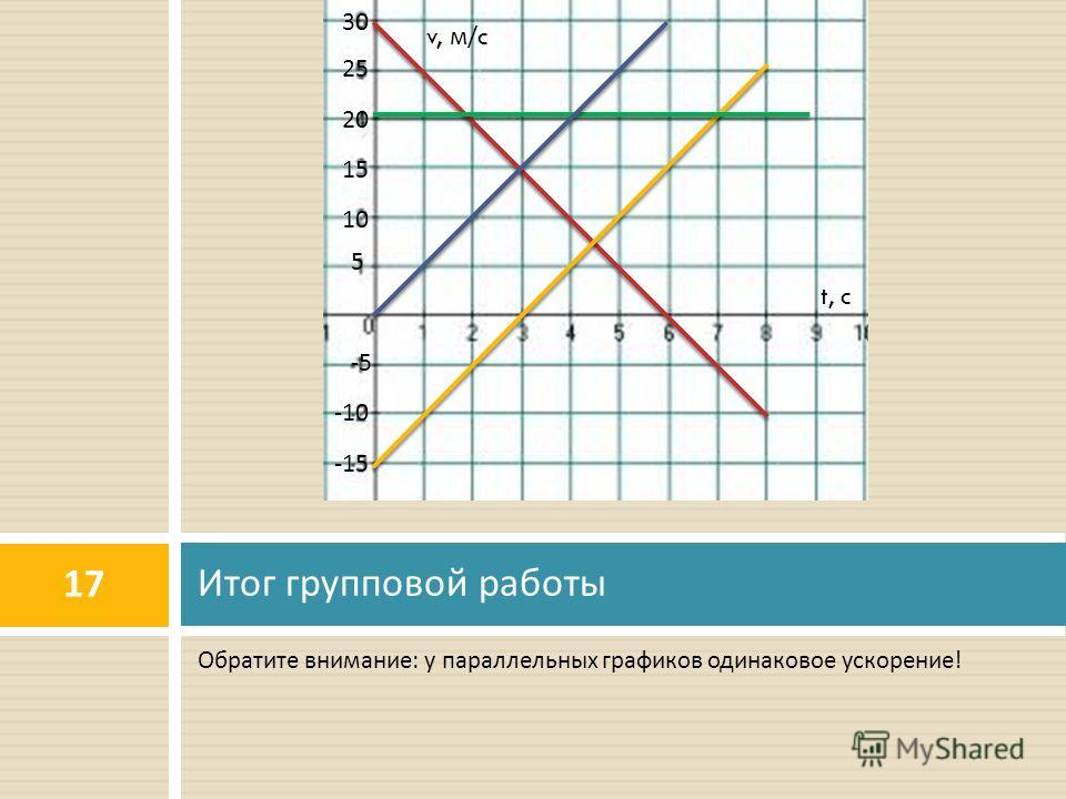 Обратите внимание : у параллельных графиков одинаковое ускорение ! Итог групповой работы 17 t, c v, м/ c 5 10 15 20 25 30 -5 -10 -15