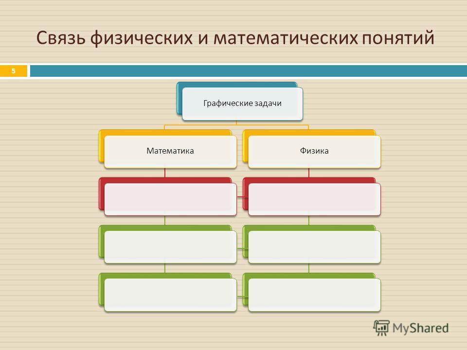 Связь физических и математических понятий Графические задачиМатематикаФизика 5
