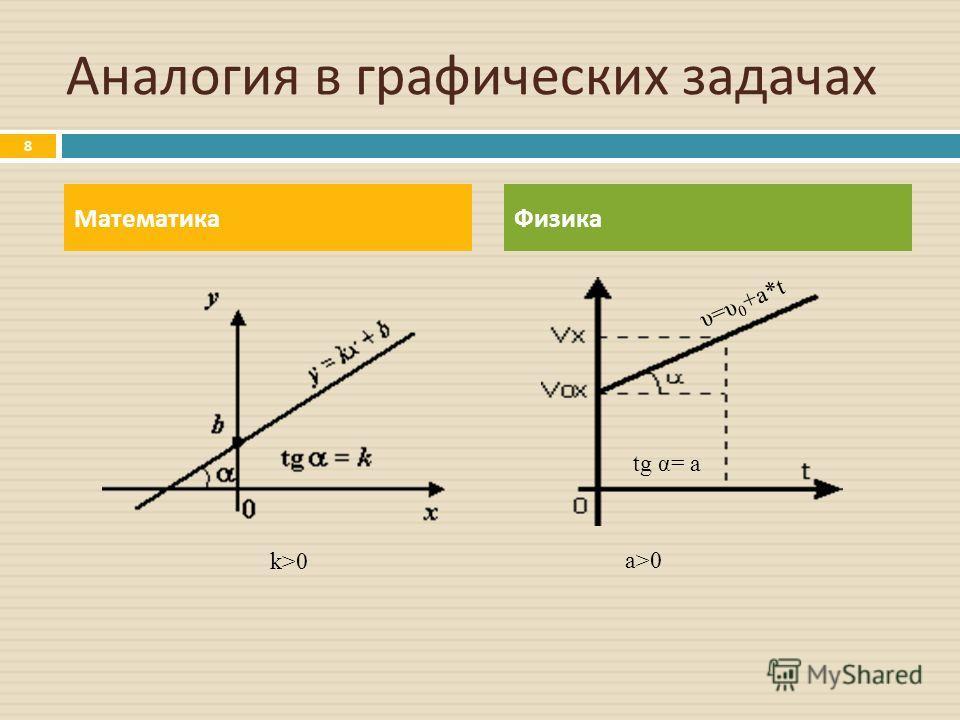Аналогия в графических задачах МатематикаФизика υ=υ 0 +a*t tg α= a 8 a>0 k>0