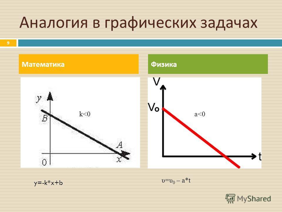 Аналогия в графических задачах МатематикаФизика 9 a