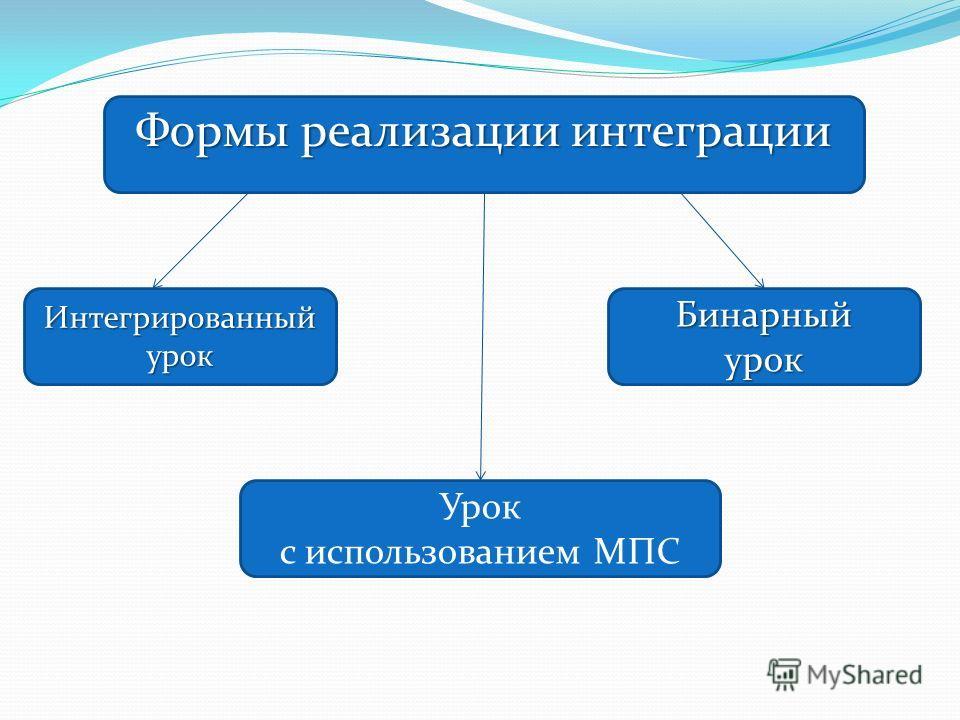 Формы реализации интеграции Интегрированный урок Урок с использованием МПС Бинарныйурок