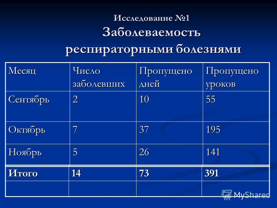 Исследование 1 Заболеваемость респираторными болезнями Месяц Число заболевших Пропущено дней Пропущено уроков Сентябрь21055 Октябрь737195 Ноябрь526141 Итого1473391