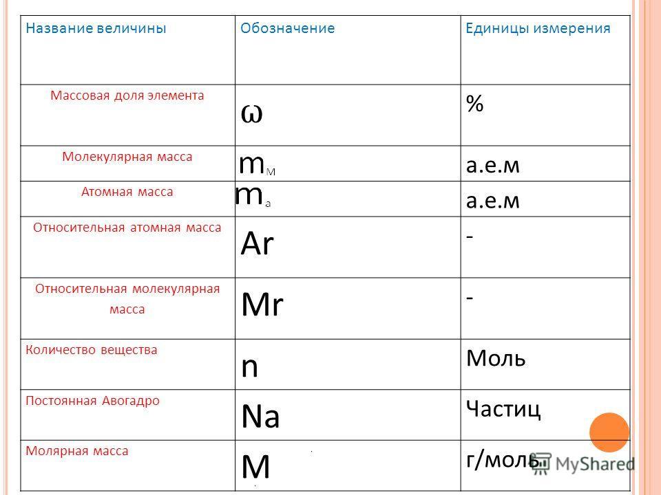 Название величиныОбозначениеЕдиницы измерения Массовая доля элемента ω % Молекулярная масса a.е.м Атомная масса а.е.м Относительная атомная масса Ar - Относительная молекулярная масса Mr - Количество вещества n Моль Постоянная Авогадро Na Частиц Моля