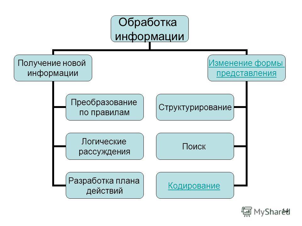 14 Обработка информации Получение новой информации Преобразование по правилам Логические рассуждения Разработка плана действий Изменение формы представления Структурировани е Поиск Кодирование