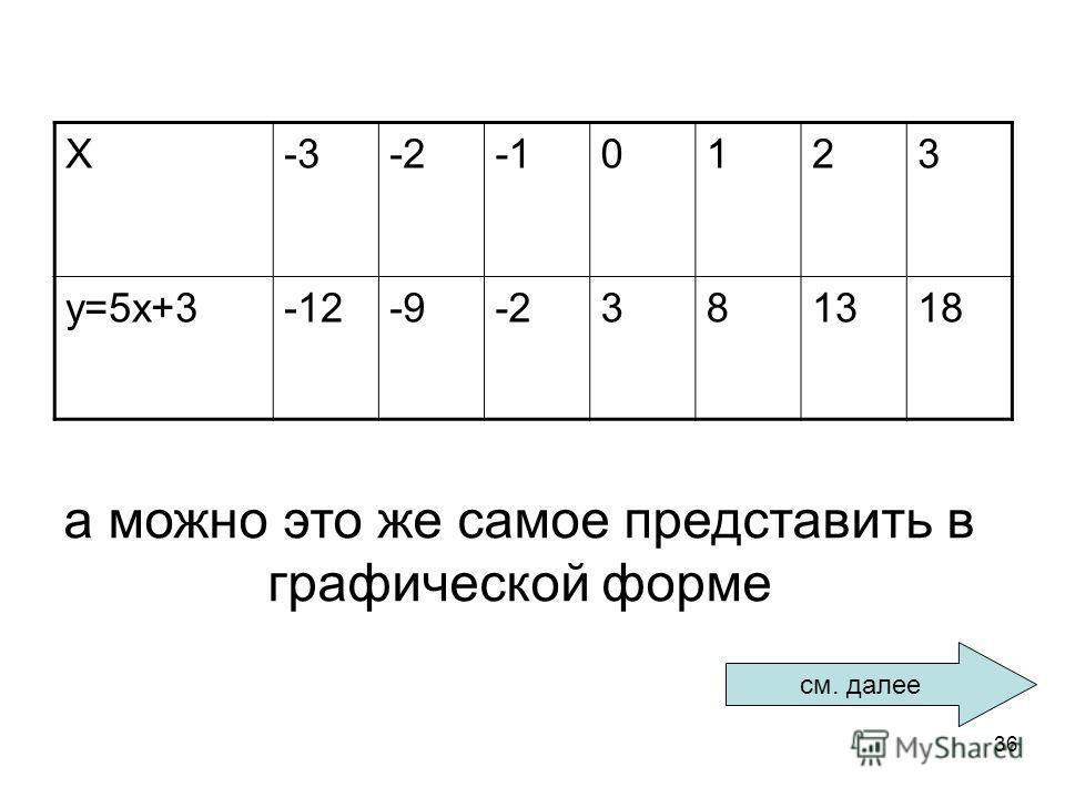 36 X-3-20123 у=5х+3-12-9-2381318 а можно это же самое представить в графической форме см. далее