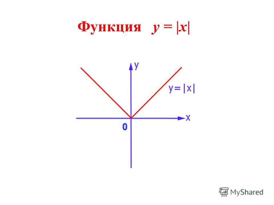 Функция y = |x|