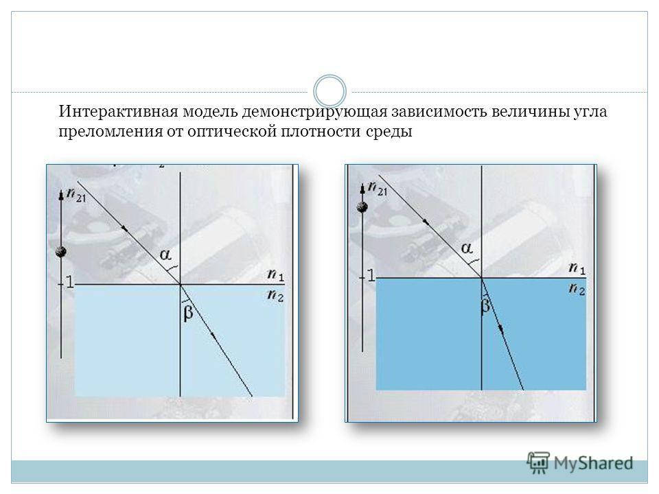 Интерактивная модель демонстрирующая зависимость величины угла преломления от оптической плотности среды