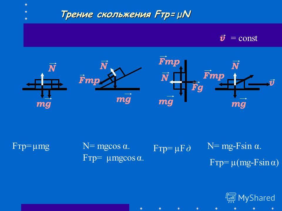 Силы трения -покоя -скольжения -качения ΣFупр =Fтр 1. При прикосновении 2. Вдоль поверхности 3. Против движения электромагнитная Fтр v Fупр v