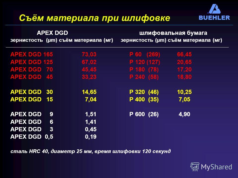 BUEHLER Съём материала при шлифовке APEX DGD шлифовальная бумага зернистость (µm) съём материала (мг) APEX DGD 16573,03Р 60 (269)66,45 APEX DGD 12567,02Р 120 (127)20,65 APEX DGD 7045,45Р 180 (78)17,20 APEX DGD 4533,23Р 240 (58)18,80 APEX DGD 3014,65Р