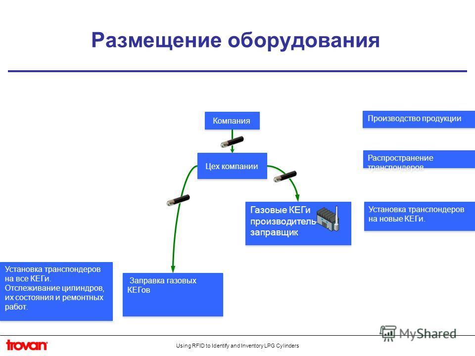 Using RFID to Identify and Inventory LPG Cylinders Заправка газовых КЕГов Компания Цех компании Производство продукции Распространение транспондеров Установка транспондеров на новые КЕГи. Установка транспондеров на все КЕГи. Отслеживание цилиндров, и
