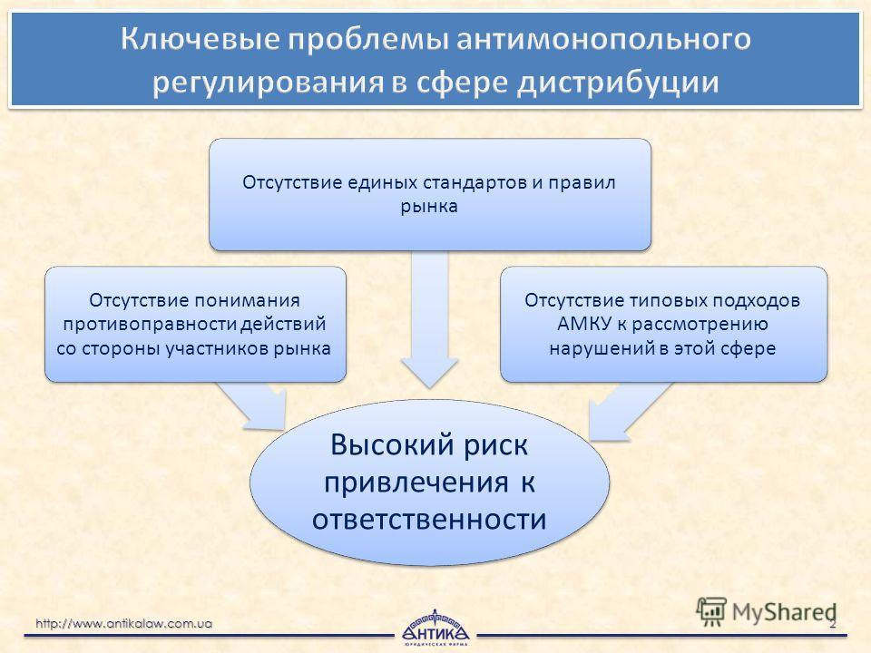 http://www.antikalaw.com.ua 2 http://www.antikalaw.com.ua 2 Высокий риск привлечения к ответственности Отсутствие понимания противоправности действий со стороны участников рынка Отсутствие единых стандартов и правил рынка Отсутствие типовых подходов