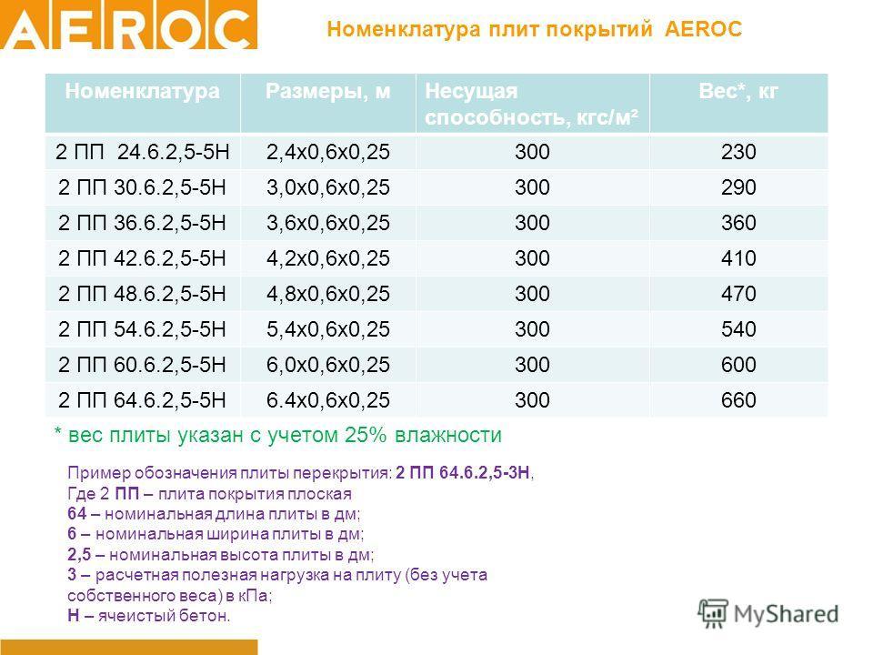 Номенклатура плит покрытий AEROC НоменклатураРазмеры, мНесущая способность, кгс/м² Вес*, кг 2 ПП 24.6.2,5-5Н2,4х0,6х0,25300230 2 ПП 30.6.2,5-5Н3,0х0,6х0,25300290 2 ПП 36.6.2,5-5Н3,6х0,6х0,25300360 2 ПП 42.6.2,5-5Н4,2х0,6х0,25300410410 2 ПП 48.6.2,5-5