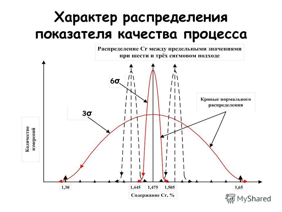 Характер распределения показателя качества процесса