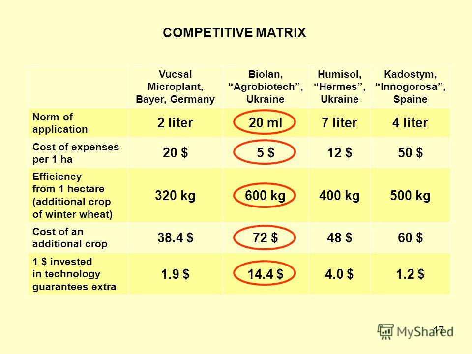 17 COMPETITIVE MATRIX Vucsal Microplant, Bayer, Germany Biolan, Agrobiotech, Ukraine Humisol, Hermes, Ukraine Kadostym, Innogorosa, Spaine Norm of application 2 liter20 ml7 liter4 liter Cost of expenses per 1 ha 20 $5 $12 $50 $ Efficiency from 1 hect