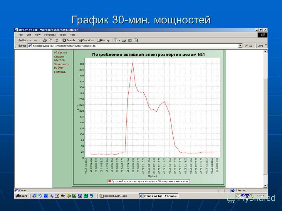 График 30-мин. мощностей