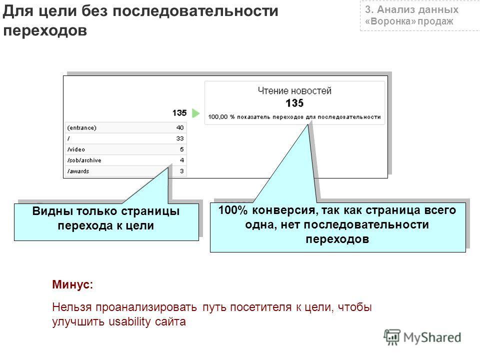 Видны только страницы перехода к цели 100% конверсия, так как страница всего одна, нет последовательности переходов Минус: Нельзя проанализировать путь посетителя к цели, чтобы улучшить usability сайта 3. Анализ данных «Воронка» продаж Для цели без п