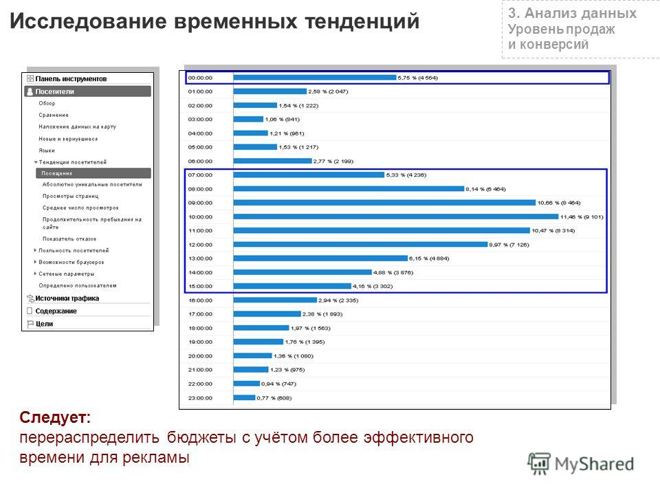 3. Анализ данных Уровень продаж и конверсий Исследование временных тенденций Следует: перераспределить бюджеты с учётом более эффективного времени для рекламы