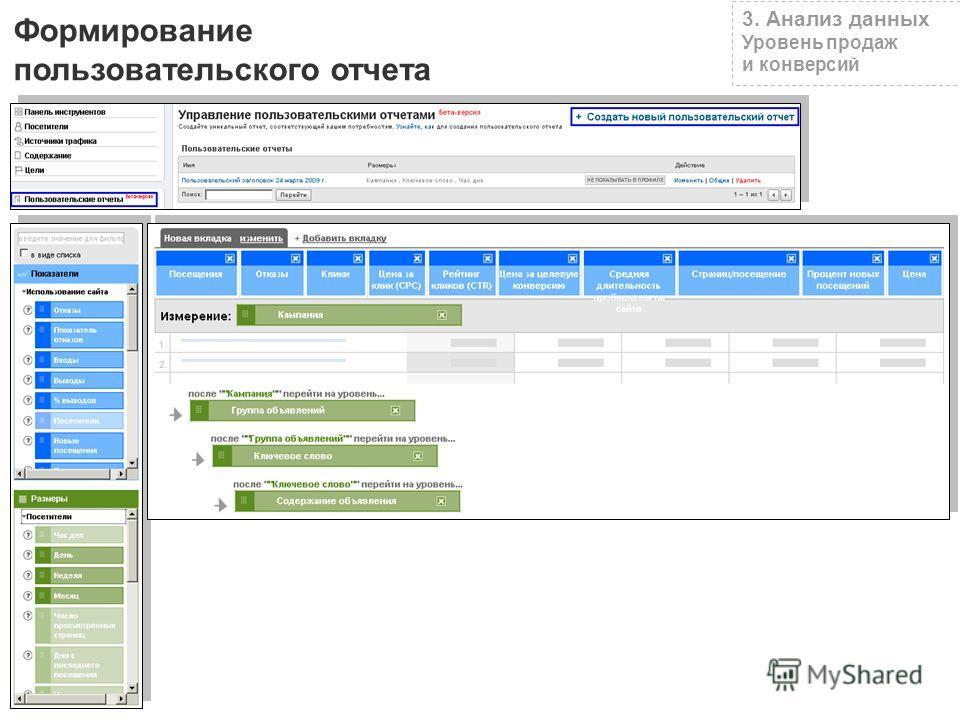 Формирование пользовательского отчета 3. Анализ данных Уровень продаж и конверсий