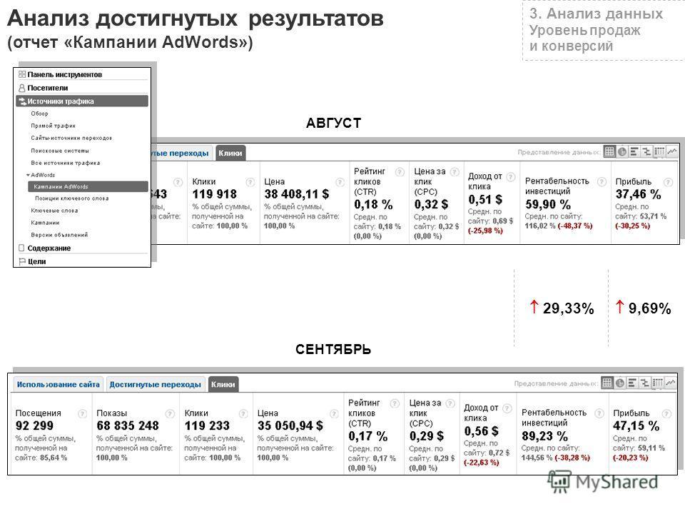 3. Анализ данных Уровень продаж и конверсий Анализ достигнутых результатов (отчет «Кампании AdWords») 9,69% 29,33% АВГУСТ СЕНТЯБРЬ