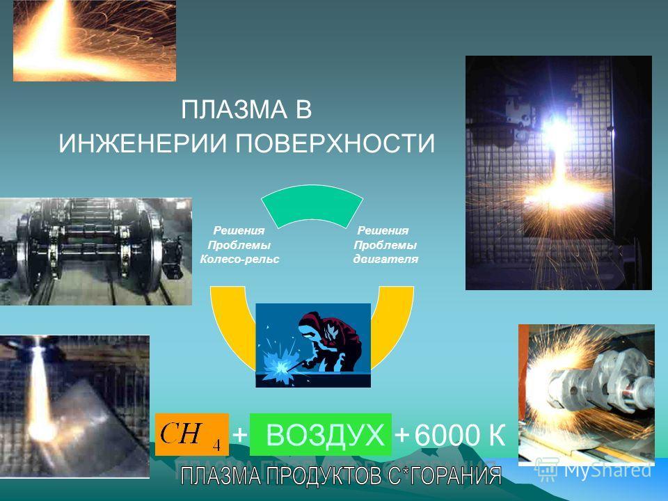 ПЛАЗМА В ИНЖЕНЕРИИ ПОВЕРХНОСТИ Решения Проблемы двигателя Plasma technology Решения Проблемы Колесо- рельс ВОЗДУХ++6000 К