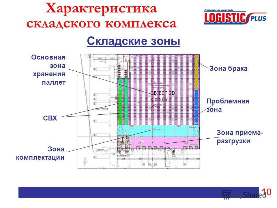 Характеристика складского комплекса Складские зоны 10 СВХ Зона комплектации Зона приема- разгрузки Проблемная зона Зона брака Основная зона хранения паллет