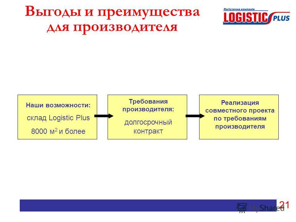 21 Выгоды и преимущества для производителя Наши возможности: cклад Logistic Plus 8000 м 2 и более Требования производителя: долгосрочный контракт Реализация совместного проекта по требованиям производителя