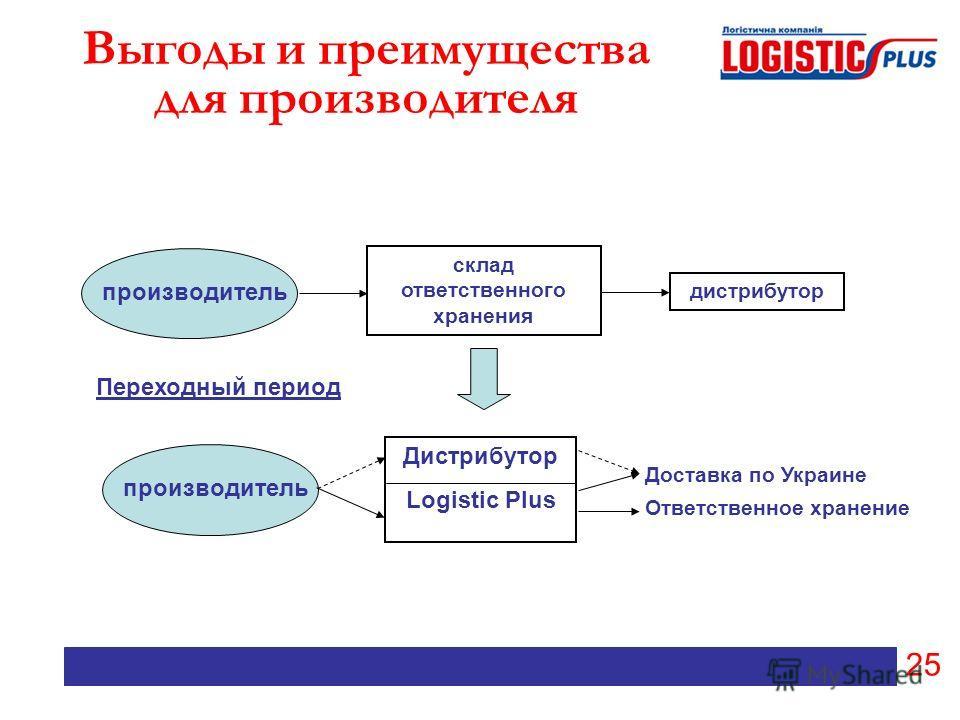 25 Выгоды и преимущества для производителя производитель склад ответственного хранения дистрибутор производитель Дистрибутор Logistic Plus Переходный период Доставка по Украине Ответственное хранение