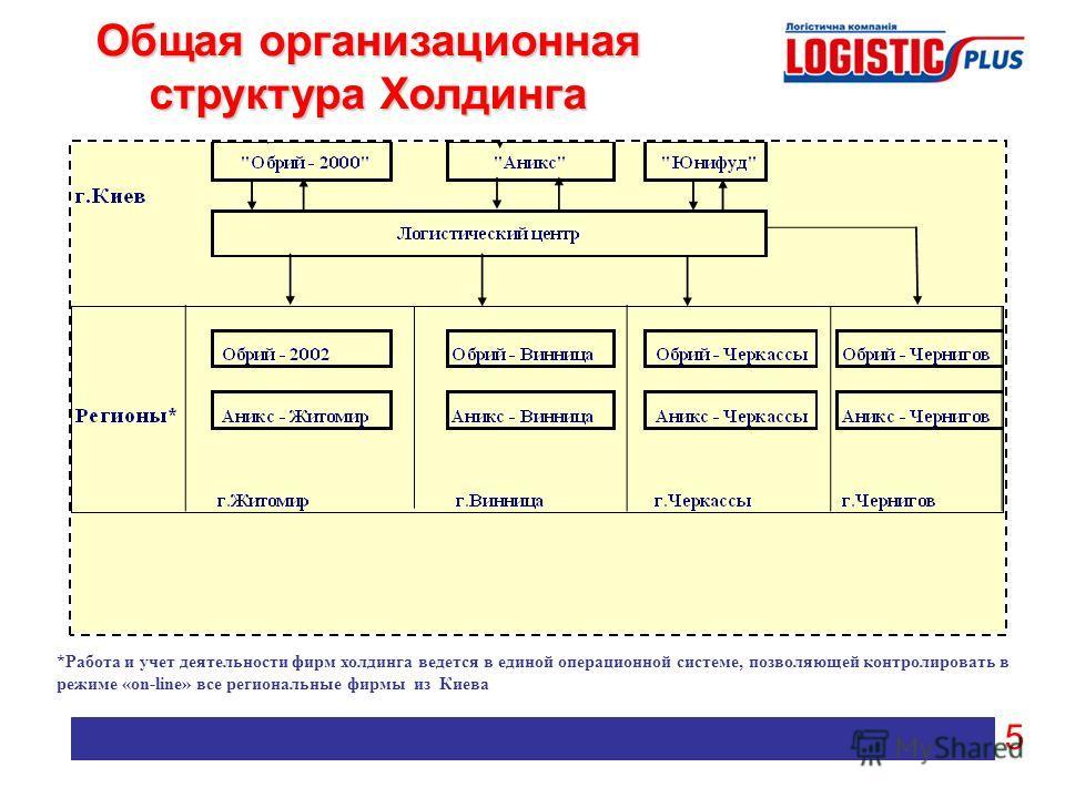 Общая организационная структура Холдинга *Работа и учет деятельности фирм холдинга ведется в единой операционной системе, позволяющей контролировать в режиме «on-line» все региональные фирмы из Киева 5