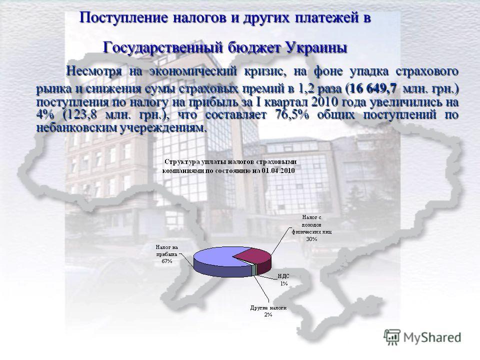 Поступление налогов и других платежей в Государственный бюджет Украины Несмотря на экономический кризис, на фоне упадка страхового рынка и снижения сумы страховых премий в 1,2 раза (16 649,7 м лн. грн.) поступления по налогу на прибыль за І квартал 2