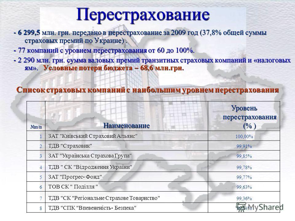 Перестрахование - 6 299,5 млн. грн. передано в перестрахование за 2009 год (37,8% общей суммы страховых премий по Украине). - 77 компаний с уровнем перестрахования от 60 до 100%. - 2 290 млн. грн. сумма валовых премий транзитных страховых компаний и