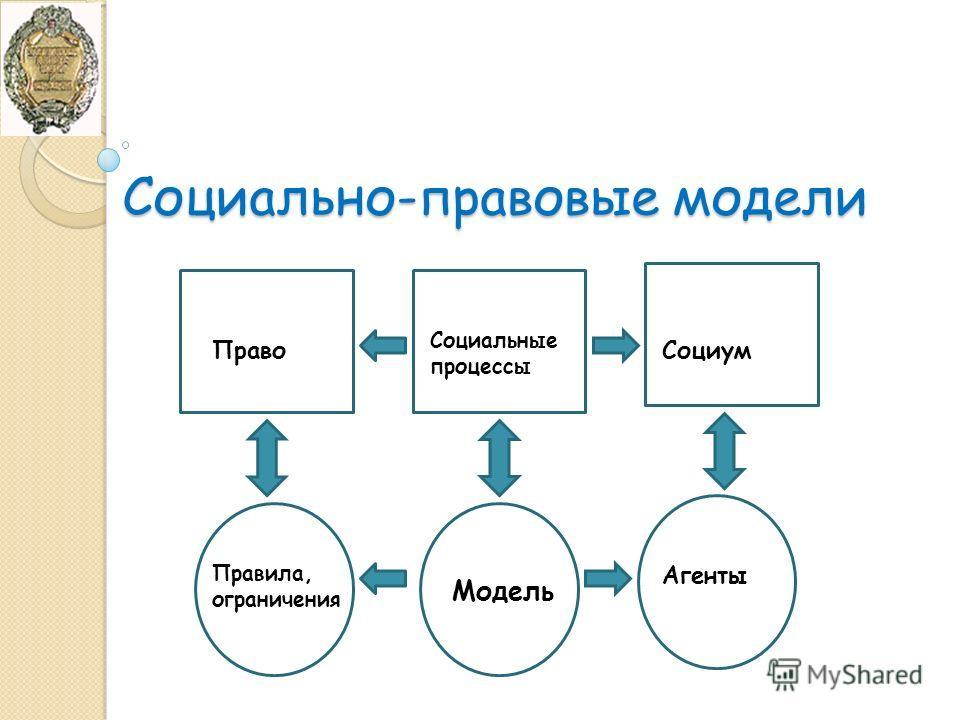 Социально-правовые модели Социальные процессы Модель ПравоСоциум Правила, ограничения Агенты