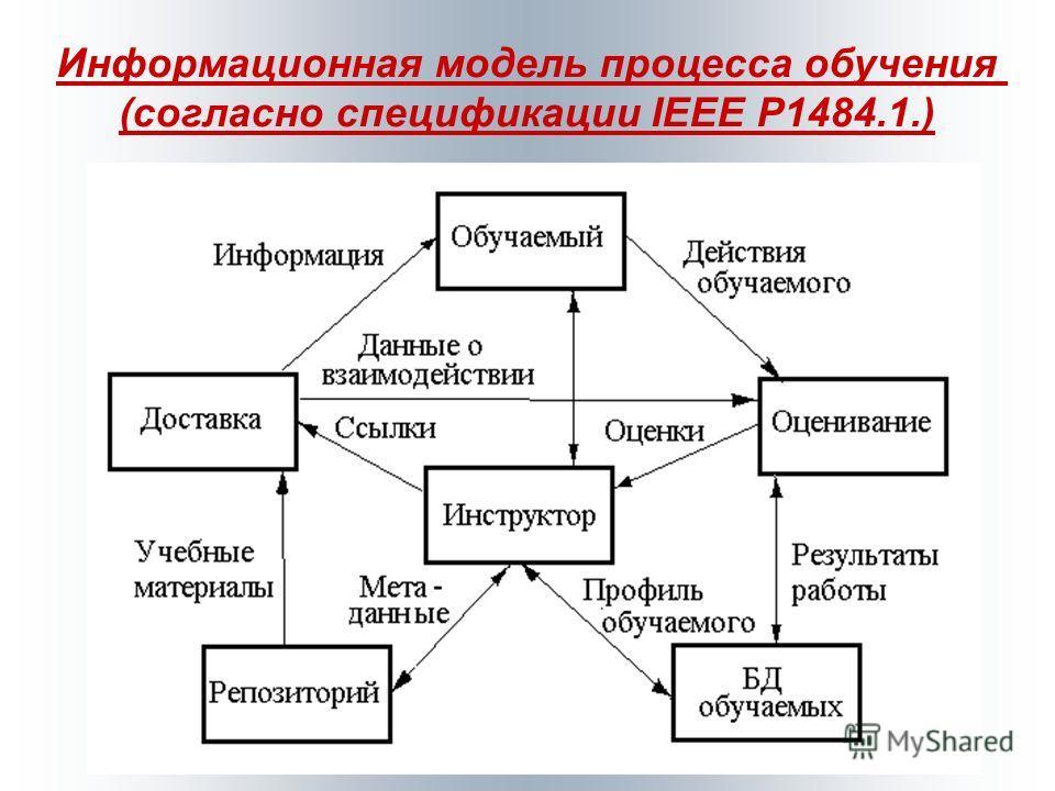 Информационная модель процесса обучения (согласно спецификации IEEE P1484.1.)