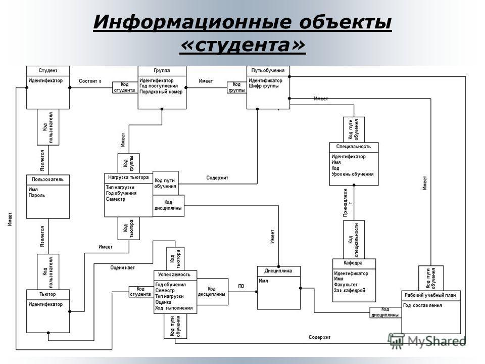 Информационные объекты «студента»